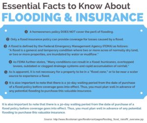 flood insurance facts from Abbate